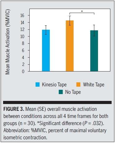 Spier activiteit onder verschillende condities