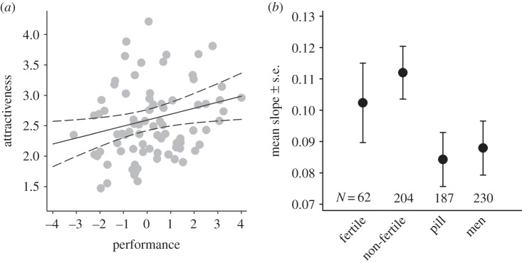 Fig. 5. Aantrekkelijkheid vs Prestatie