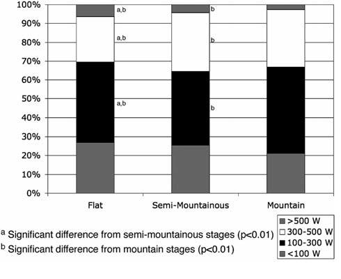 Fig 2. Tijd (%) gespendeerd in bepaalde segment Power (watt)