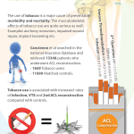 "Infographic created in January 2016 by ECEZG about ""Tobacco Use is Associated With Increased Complications After Anterior Cruciate Ligament Reconstruction "" by Cancienne et al (2016)"