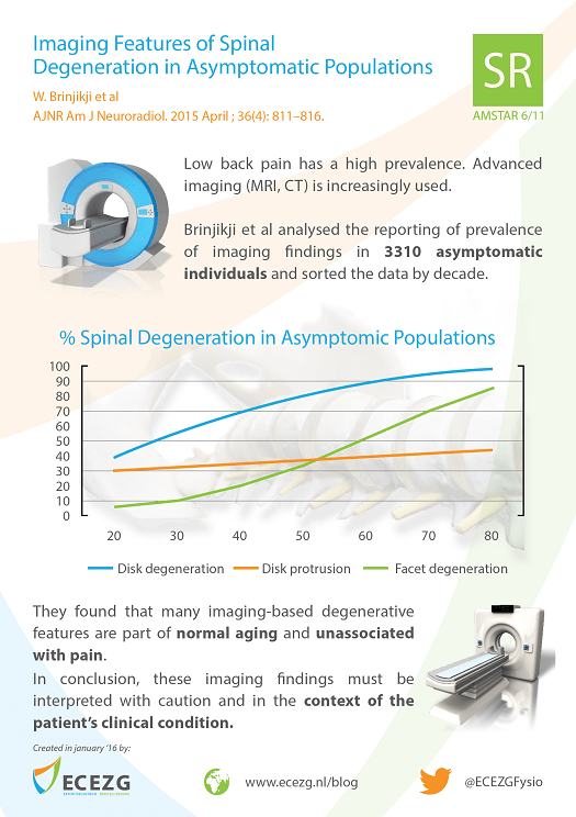 "Infographic created in January 2016 by ECEZG about ""Systematic literature review of imaging features of spinal degeneration in asymptomatic populations"" by Brinjikji et al (2015)"